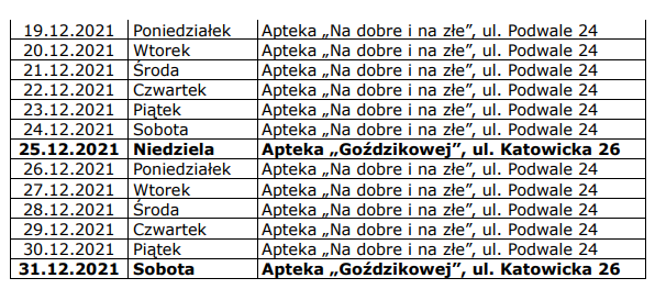 Kluczbork: Dyżury Aptek na 2021 rok